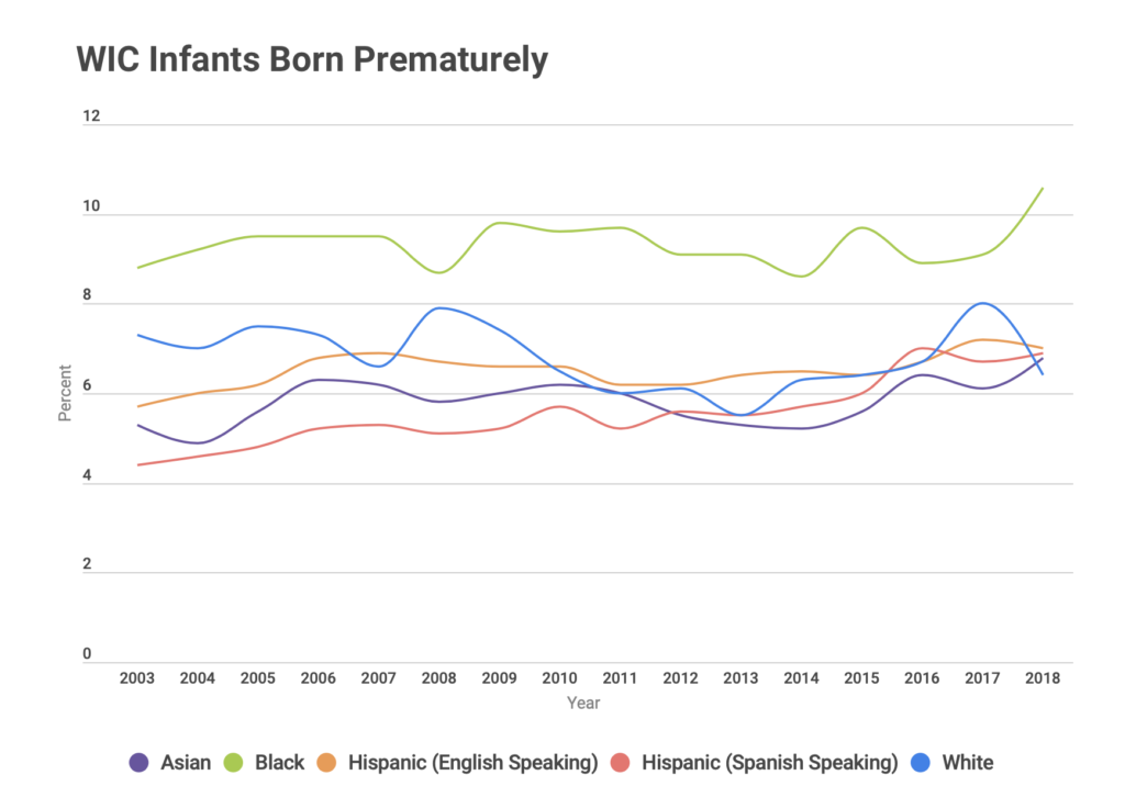 WIC infants born prematurely, by race / ethnicity