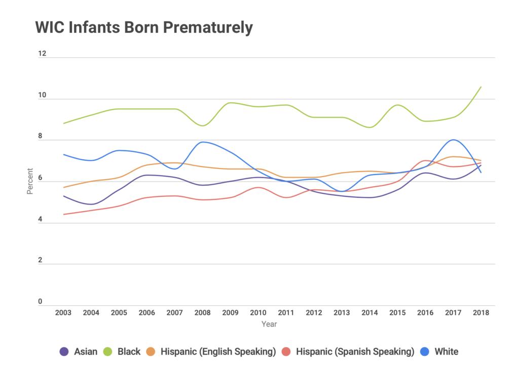 WIC infants born prematurely, by race / ethnicity