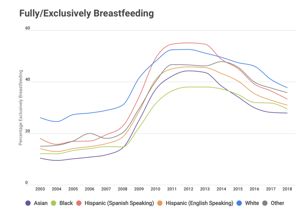 WIC mothers who breastfeed exclusively, by race / ethnicity