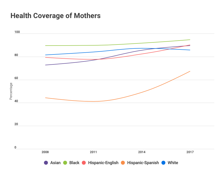 Health coverage of mothers