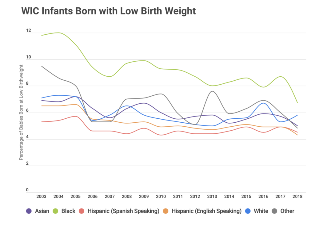WIC infants born with low birth weight, by race / ethnicity