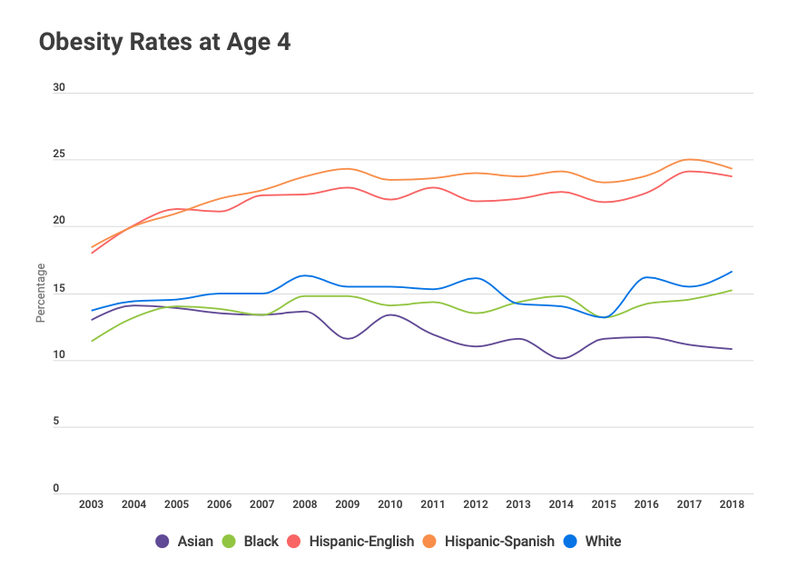Obesity Rates at Age 4